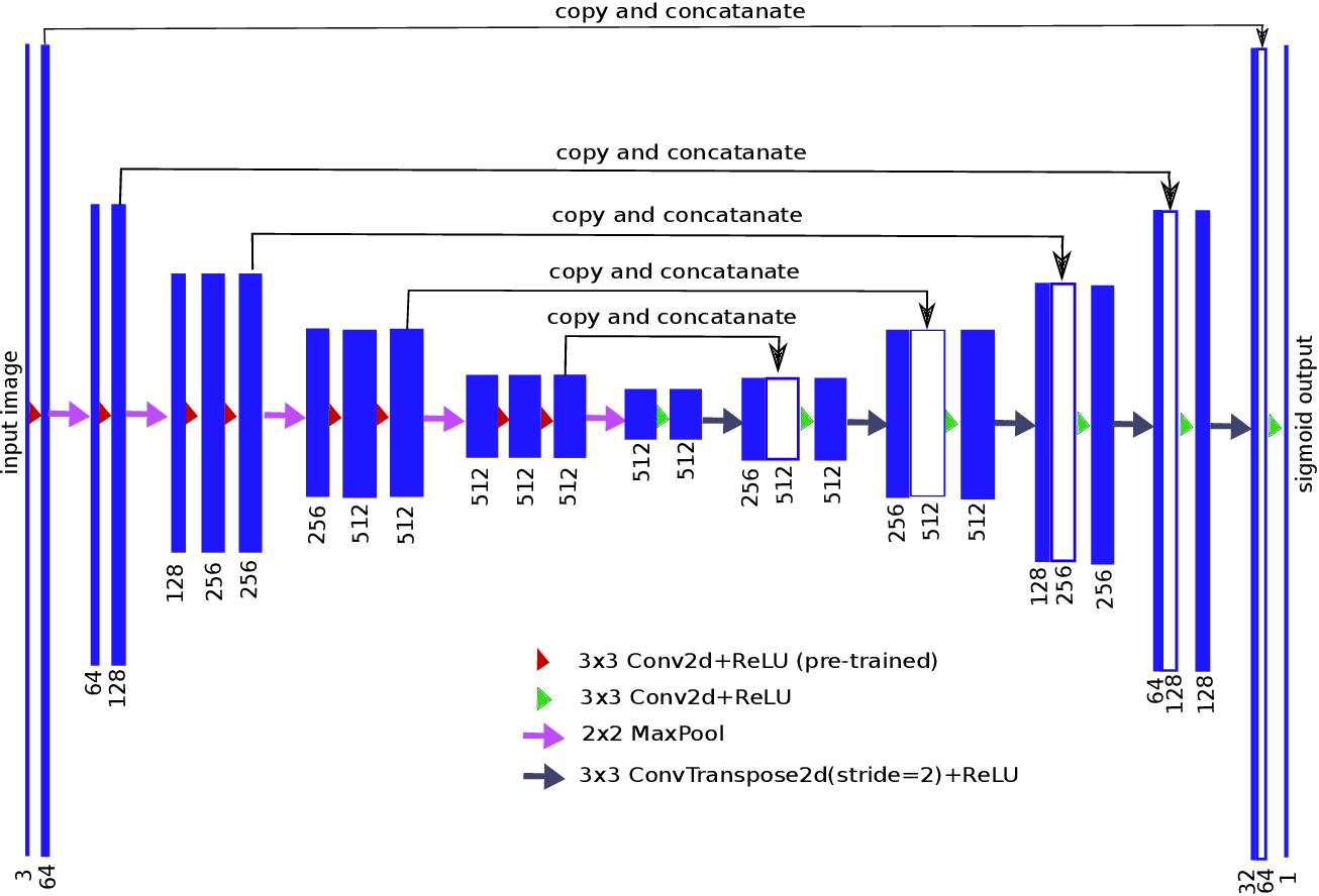 Figure 1 for TernausNet: U-Net with VGG11 Encoder Pre-Trained on ImageNet for Image Segmentation