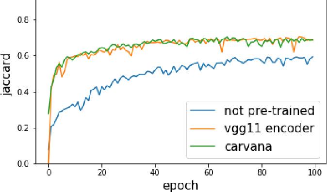 Figure 3 for TernausNet: U-Net with VGG11 Encoder Pre-Trained on ImageNet for Image Segmentation