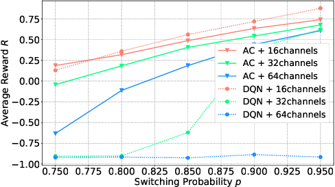 Figure 1 for Actor-Critic Deep Reinforcement Learning for Dynamic Multichannel Access