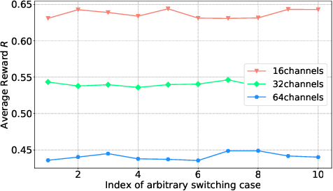 Figure 3 for Actor-Critic Deep Reinforcement Learning for Dynamic Multichannel Access