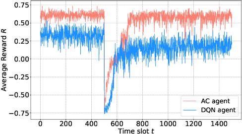 Figure 4 for Actor-Critic Deep Reinforcement Learning for Dynamic Multichannel Access