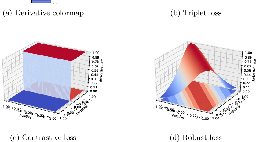 Figure 3 for Robust Angular Local Descriptor Learning