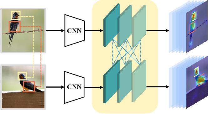 Figure 1 for Progressive Co-Attention Network for Fine-grained Visual Classification