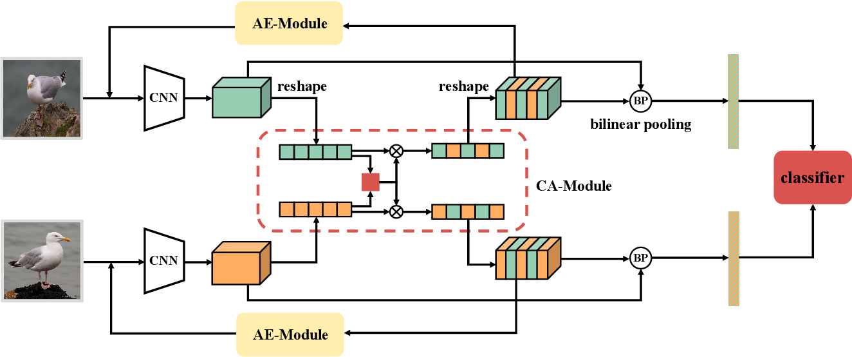 Figure 3 for Progressive Co-Attention Network for Fine-grained Visual Classification