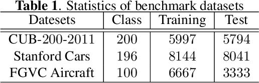 Figure 2 for Progressive Co-Attention Network for Fine-grained Visual Classification