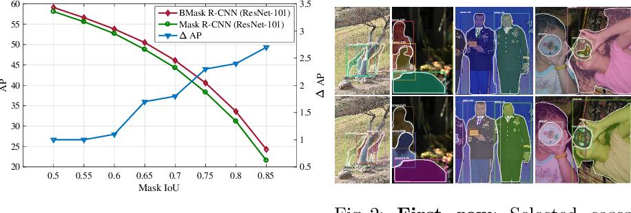 Figure 2 for Boundary-preserving Mask R-CNN