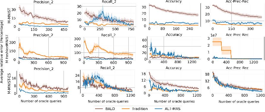 Figure 1 for ALT-MAS: A Data-Efficient Framework for Active Testing of Machine Learning Algorithms