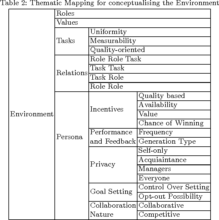Table 2 from Exploring and Conceptualising Software-Based