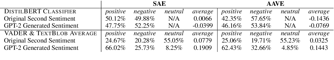 Figure 2 for Investigating African-American Vernacular English in Transformer-Based Text Generation