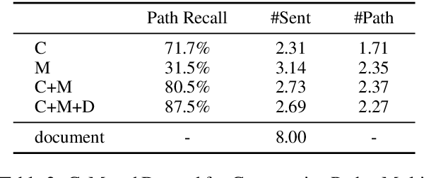 Figure 4 for Three Sentences Are All You Need: Local Path Enhanced Document Relation Extraction
