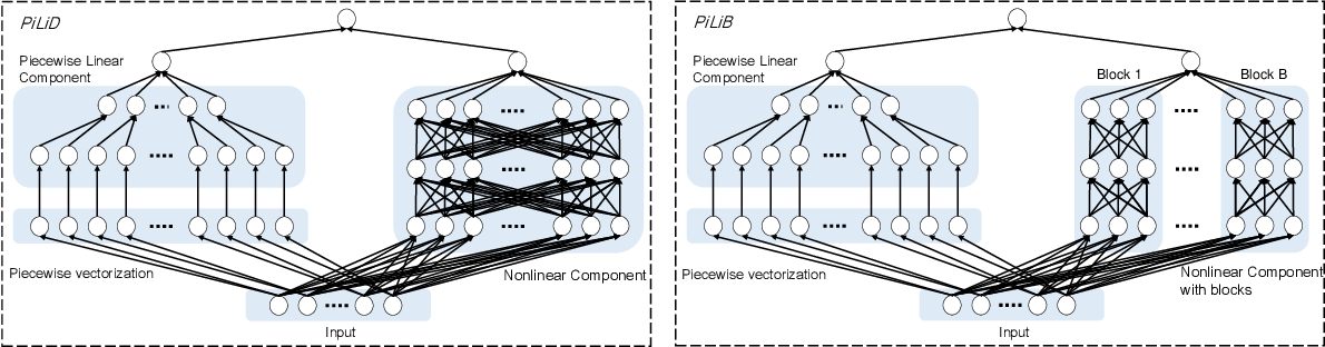 Figure 1 for An interpretable neural network model through piecewise linear approximation