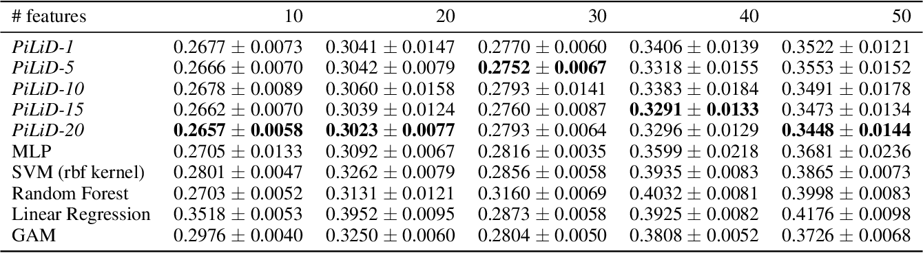 Figure 2 for An interpretable neural network model through piecewise linear approximation