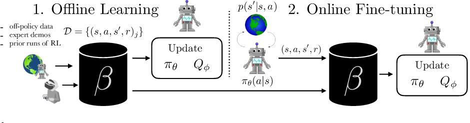 Figure 1 for Accelerating Online Reinforcement Learning with Offline Datasets
