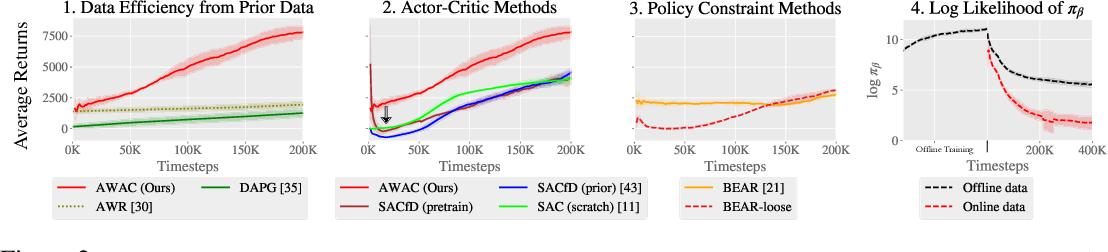 Figure 3 for Accelerating Online Reinforcement Learning with Offline Datasets