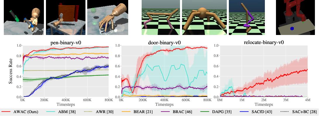 Figure 4 for Accelerating Online Reinforcement Learning with Offline Datasets