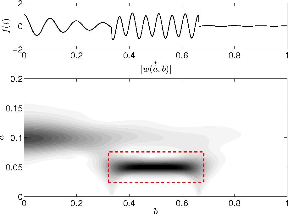 Computational implementation of the inverse continuous wavelet