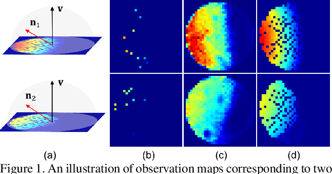 Figure 1 for SPLINE-Net: Sparse Photometric Stereo through Lighting Interpolation and Normal Estimation Networks