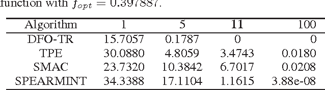 Figure 1 for Black-Box Optimization in Machine Learning with Trust Region Based Derivative Free Algorithm