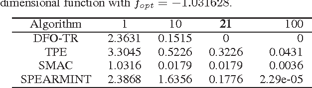 Figure 2 for Black-Box Optimization in Machine Learning with Trust Region Based Derivative Free Algorithm