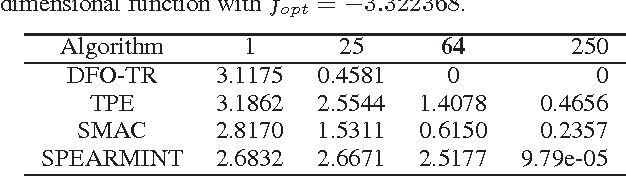 Figure 4 for Black-Box Optimization in Machine Learning with Trust Region Based Derivative Free Algorithm