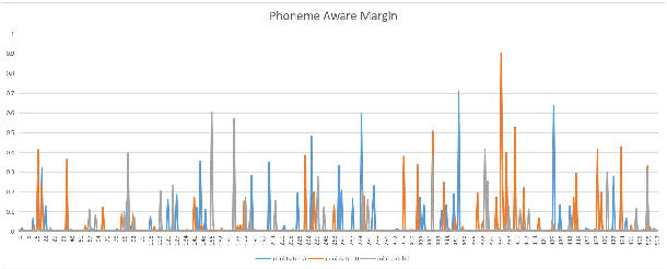 Figure 3 for Additive Phoneme-aware Margin Softmax Loss for Language Recognition
