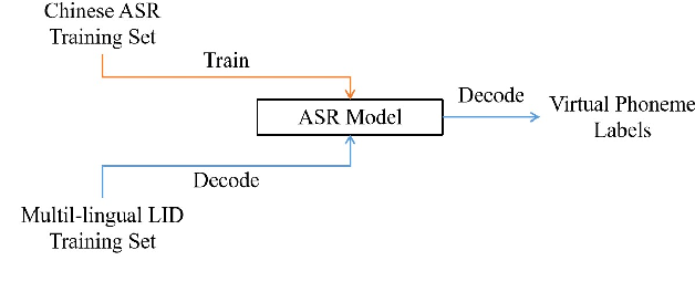 Figure 4 for Additive Phoneme-aware Margin Softmax Loss for Language Recognition