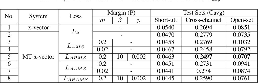 Figure 2 for Additive Phoneme-aware Margin Softmax Loss for Language Recognition