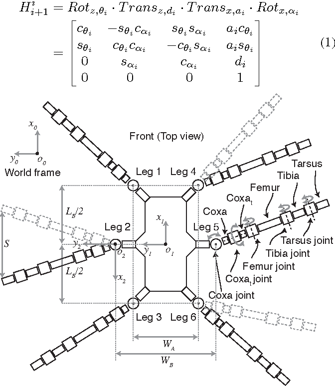 Figure 2 From Proprioceptive Control Of An Over Actuated Hexapod