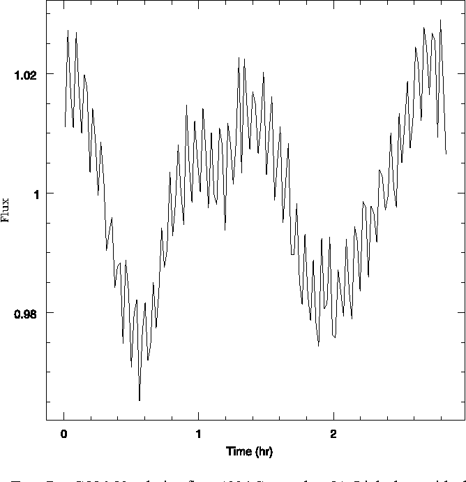 Figure 7 from MODE IDENTIFICATION OF PULSATING WHITE DWARFS