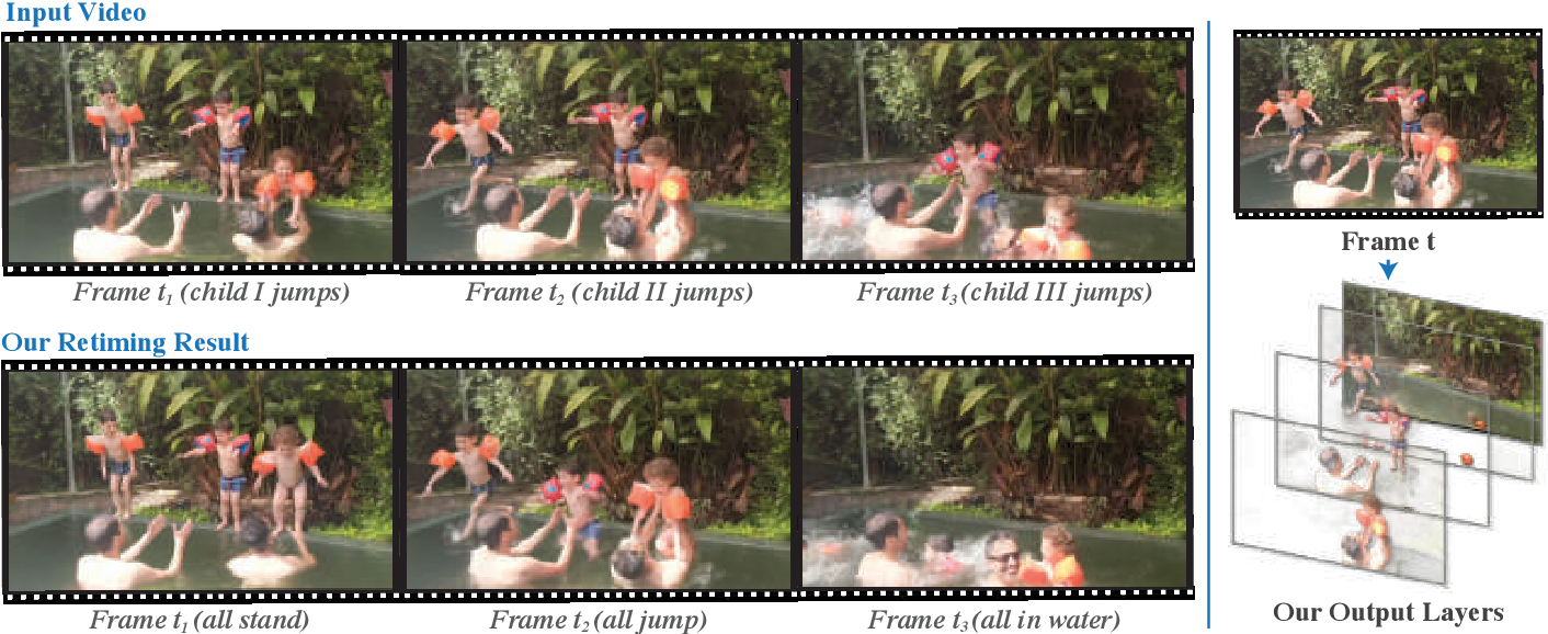 Figure 1 for Layered Neural Rendering for Retiming People in Video