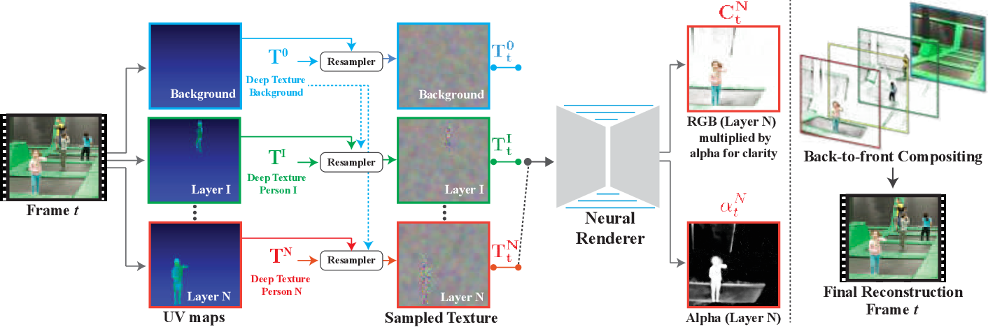 Figure 2 for Layered Neural Rendering for Retiming People in Video