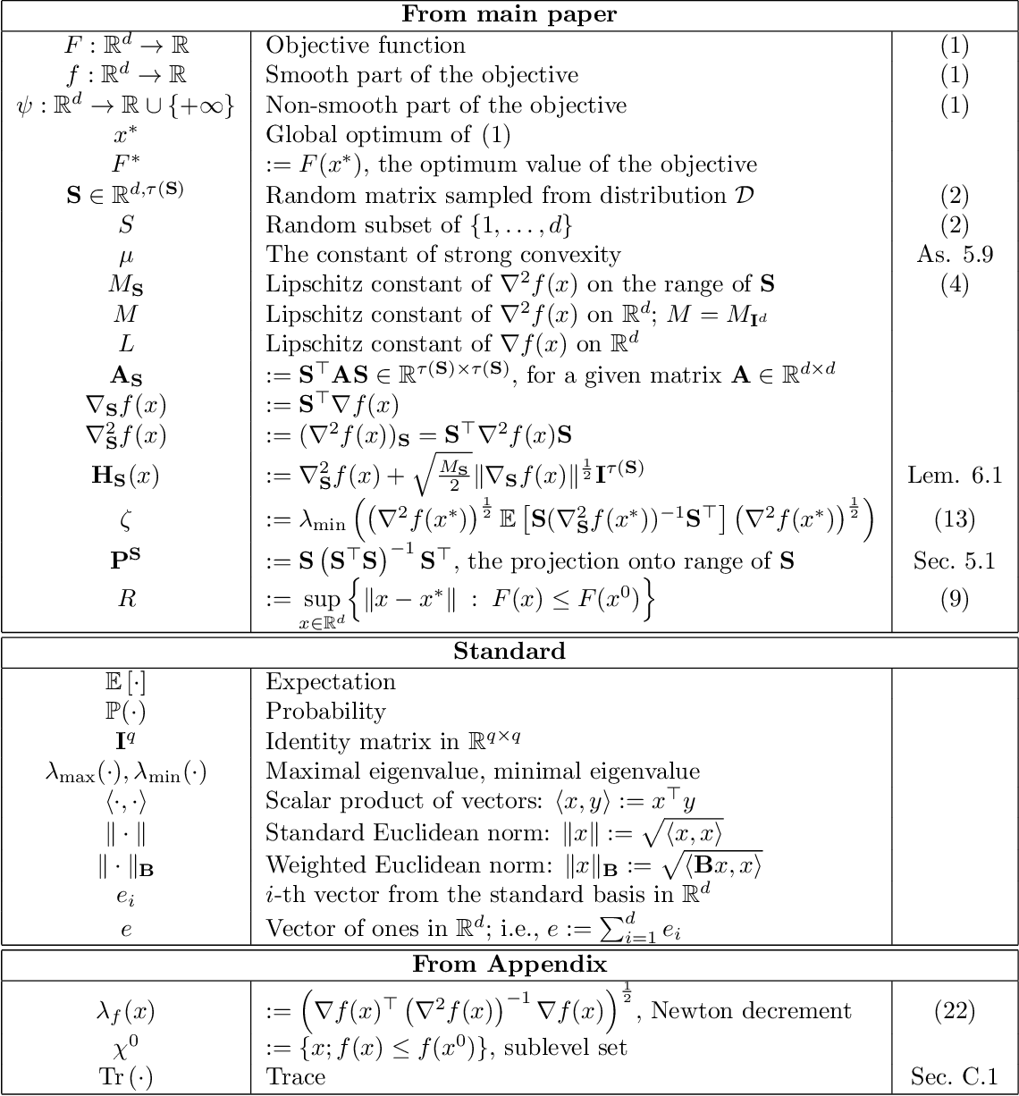 Figure 2 for Stochastic Subspace Cubic Newton Method