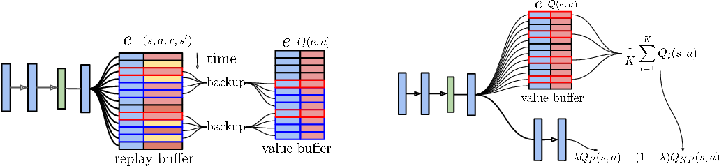 Figure 1 for Fast deep reinforcement learning using online adjustments from the past