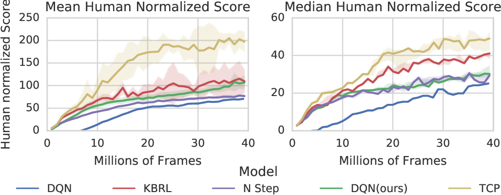 Figure 4 for Fast deep reinforcement learning using online adjustments from the past