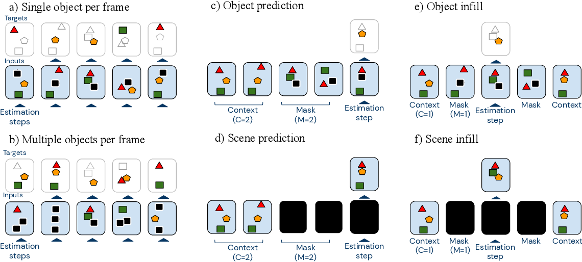 Figure 3 for Object-based attention for spatio-temporal reasoning: Outperforming neuro-symbolic models with flexible distributed architectures
