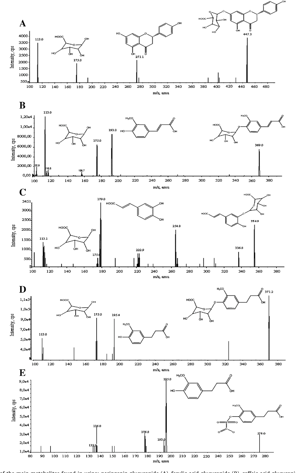 The tomato sauce making process affects the bioaccessibility and figure 1 ccuart Images
