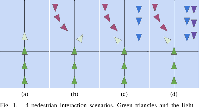 Figure 1 for Noticing Motion Patterns: Temporal CNN with a Novel Convolution Operator for Human Trajectory Prediction