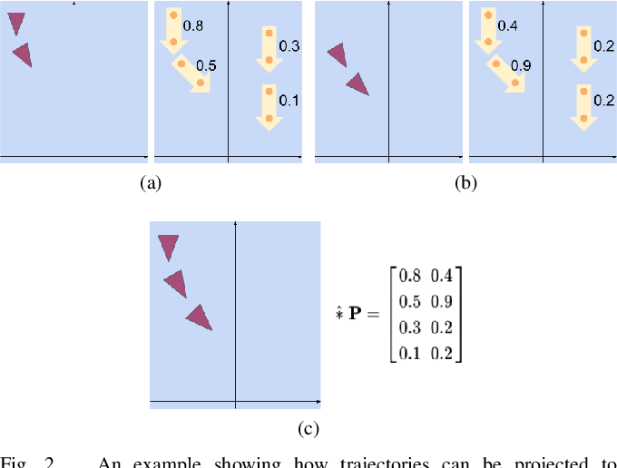 Figure 2 for Noticing Motion Patterns: Temporal CNN with a Novel Convolution Operator for Human Trajectory Prediction