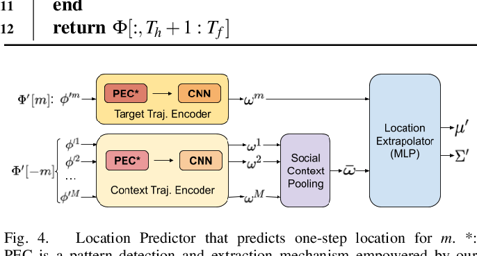 Figure 4 for Noticing Motion Patterns: Temporal CNN with a Novel Convolution Operator for Human Trajectory Prediction