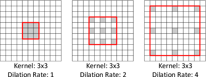 Figure 1 for Smoothed Dilated Convolutions for Improved Dense Prediction