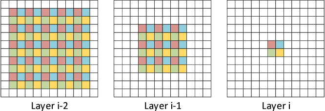 Figure 3 for Smoothed Dilated Convolutions for Improved Dense Prediction
