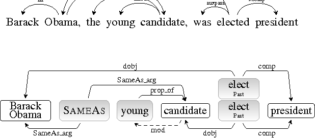 Figure 2 for Getting More Out Of Syntax with PropS