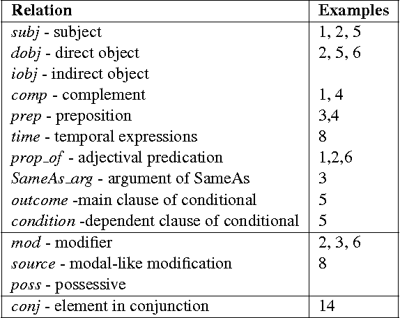 Figure 1 for Getting More Out Of Syntax with PropS