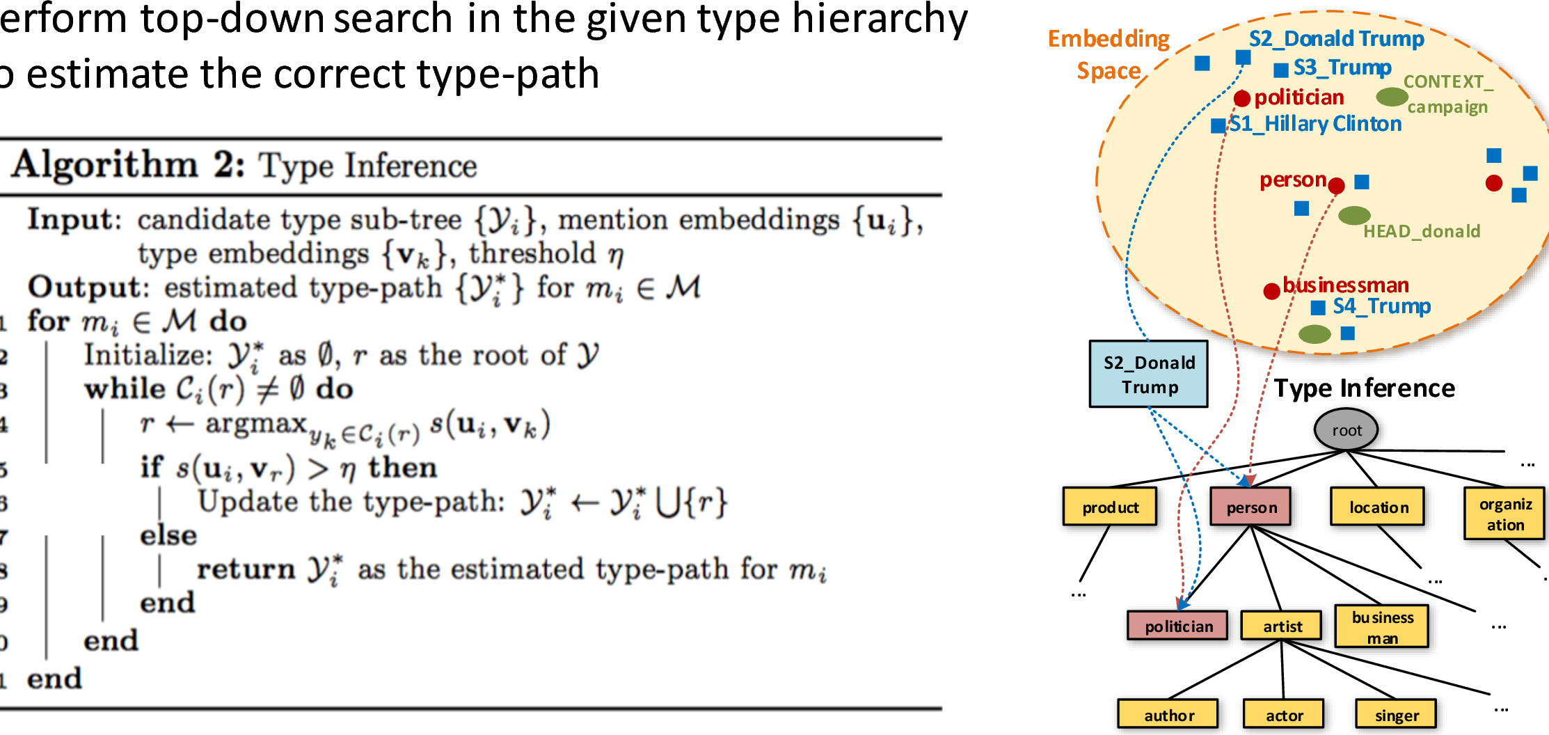 Figure 2 from Fine-grained Entity Typing : Applications q Critical