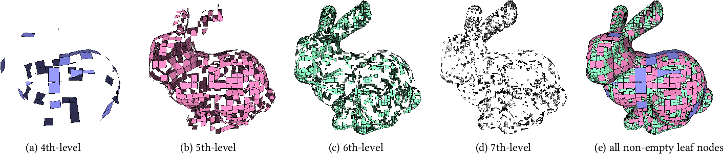 Figure 3 for Adaptive O-CNN: A Patch-based Deep Representation of 3D Shapes