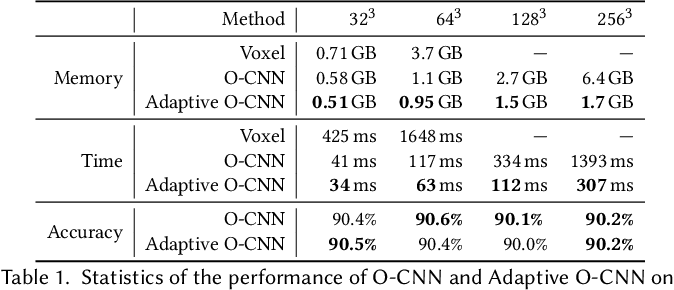 Figure 2 for Adaptive O-CNN: A Patch-based Deep Representation of 3D Shapes