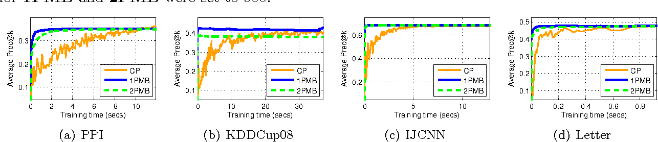 Figure 3 for Online and Stochastic Gradient Methods for Non-decomposable Loss Functions