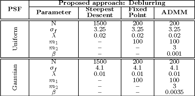 Figure 4 for The Little Engine that Could: Regularization by Denoising (RED)