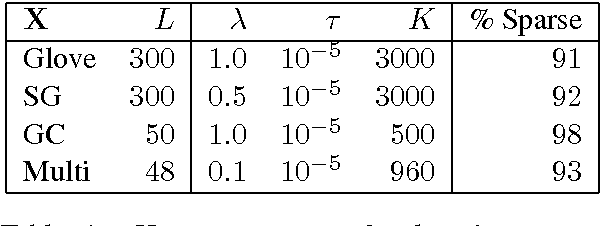 Figure 2 for Sparse Overcomplete Word Vector Representations