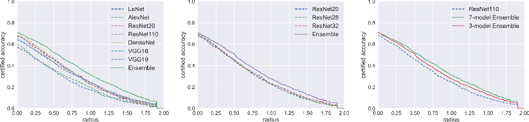Figure 2 for Enhancing Certified Robustness of Smoothed Classifiers via Weighted Model Ensembling